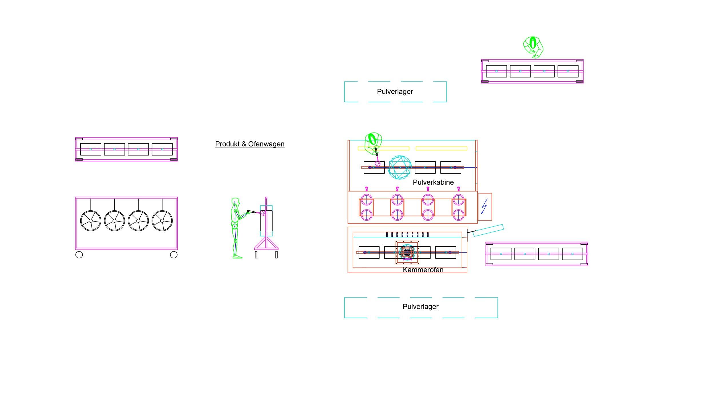 Plan einer Pulverbeschichtungsanlage für Felgen - Basispaket
