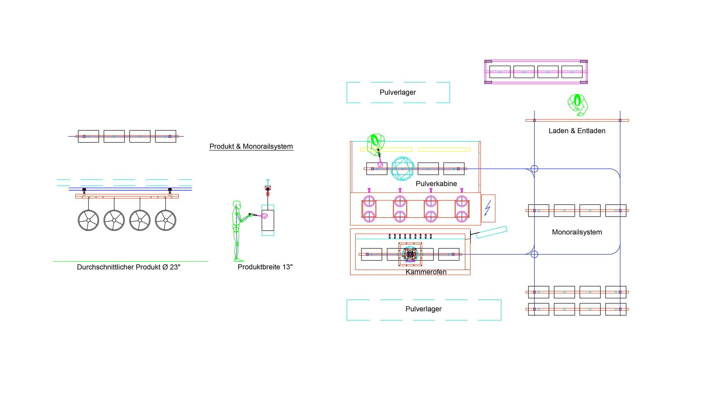 Plan einer Pulverbeschichtungsanlage für Felgen mit Monorailsystem