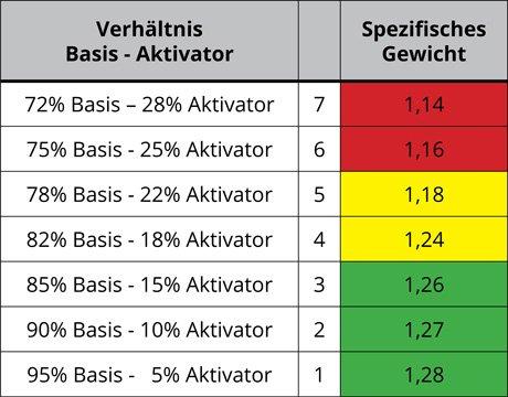 Verhältnis Kaltentlackung Basis - Aktivator